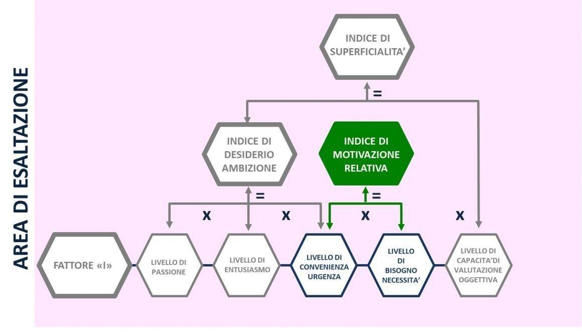 APRIRE E GESTIRE UN RISTORANTE: INDICE DI MOTIVAZIONE RELATIVA CONVENIENZA URGENZA BISOGNO NECESSITA