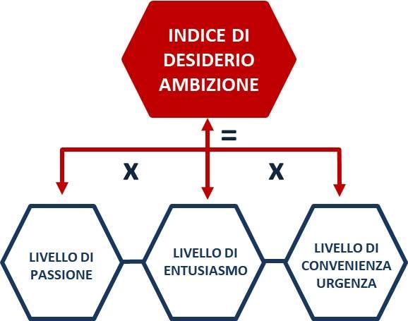 APRIRE E GESTIRE UN RISTORANTE INDICE DI DESIDERIO PASSIONE ENTUSIASMO CONVENIENZA