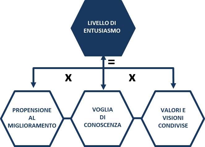 APRIRE E GESTIRE UN RISTORANTE: FORMULA DEL LIVELLO DI ENTUSIASMO
