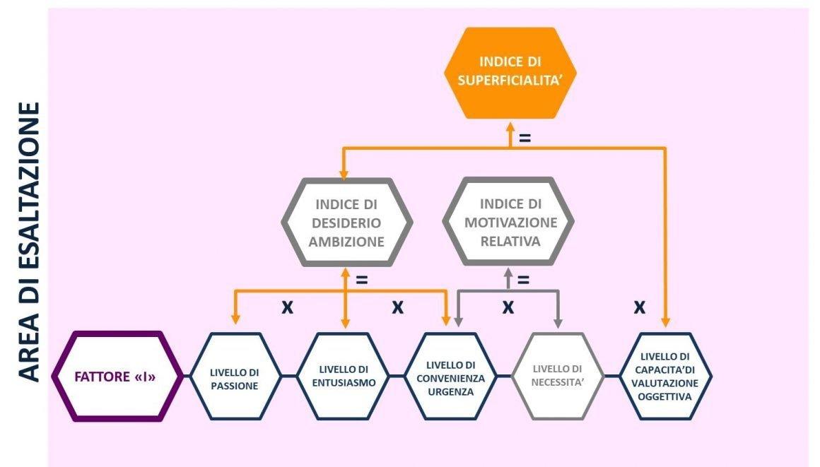 APRIRE E GESTIRE UN RISTORANTE: INDICE DI SUPERFICIALITA PASSIONE ENTUSIASMO CONVENIENZA CAPACITA DI VALUTAZIONE
