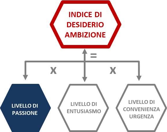ARIRE E GESTIRE UN RISTORANTE: LIVELLO DI PASSIONE