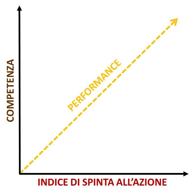 FORMULA INDICE DI PERFORMANCE CON INDICE DI SPINTA ALL'AZIONE