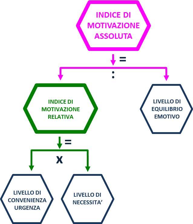 formula dell'indice di motivazione assoluta