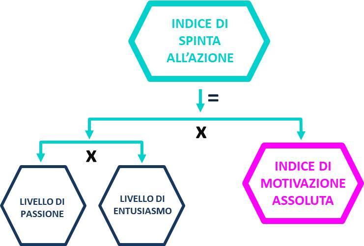 formula indice di spinta all azione
