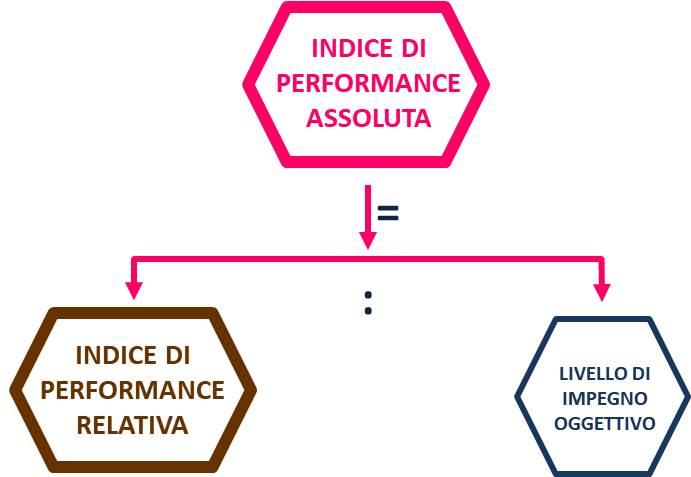 FORMULA DELL'INDICE DI PERFORMANCE ASSOLUTA