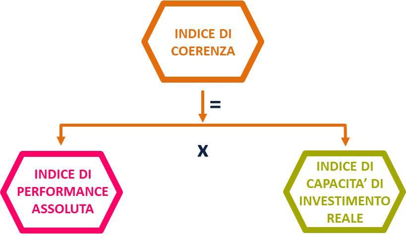 formula dell'indice di coerenza