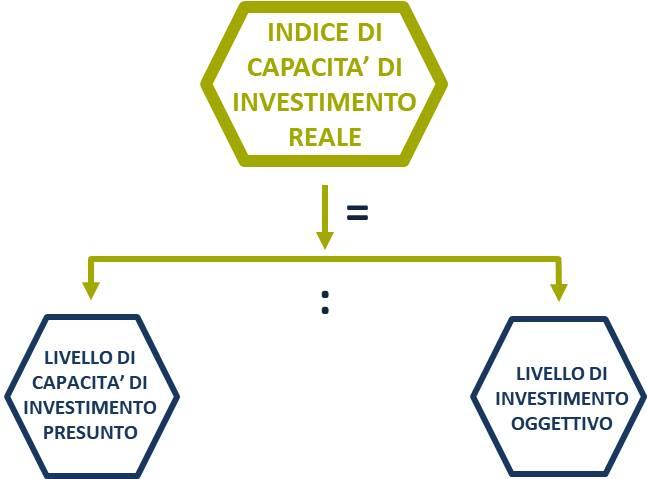 indice di capacita di investimento reale