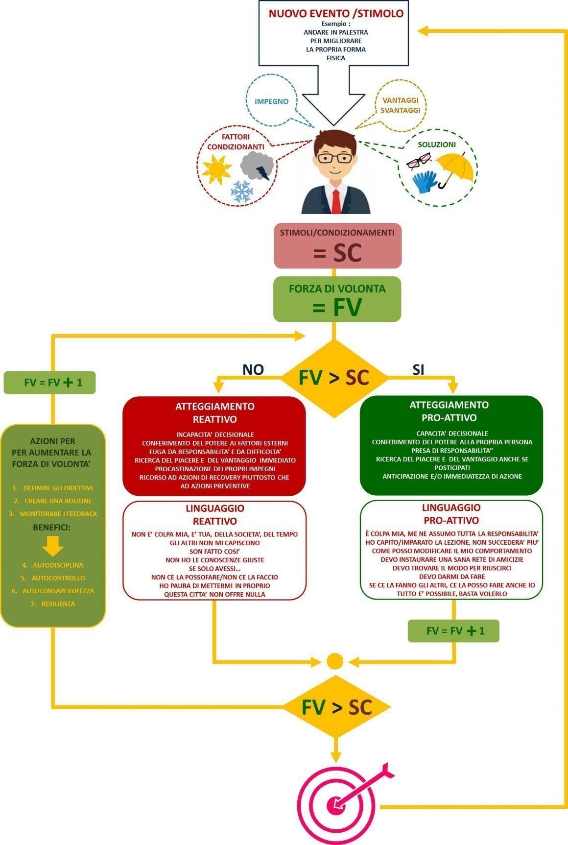 FORZA DI VOLONTA' PROATTIVA REATTIVA RESILIENZA ALGORITMO FLOW CHART