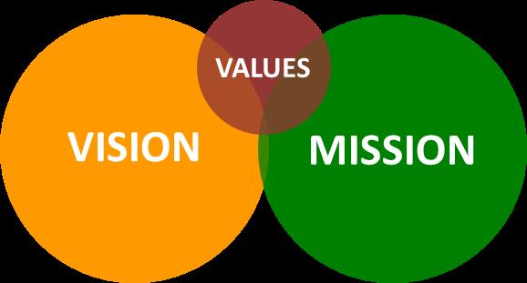 MISSION VISION E VALORI AZIENDALI